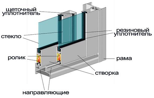 Информация окна и двери пвх.